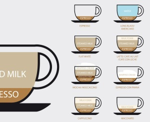 know-your-coffees1